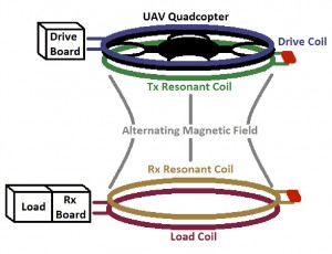Strongly coupled magnetic resonance power transfer