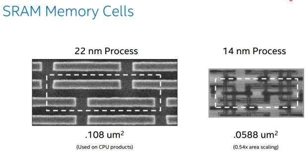 Intel SRAM scaling