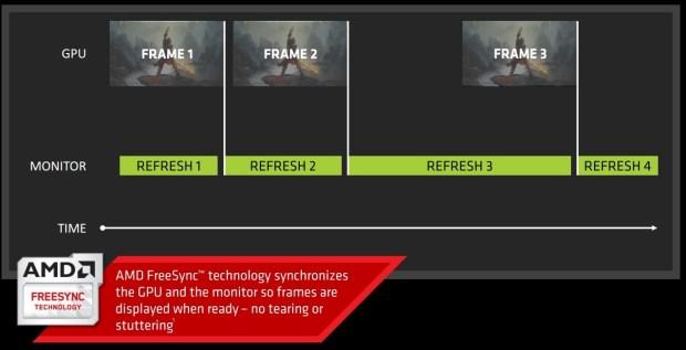 An AMD slide explaining FreeSync / Adaptive Sync. Nvidia's G-Sync accomplishes the same thing.