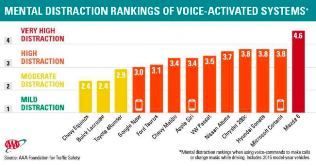 AAA study on voice activated systems in cars