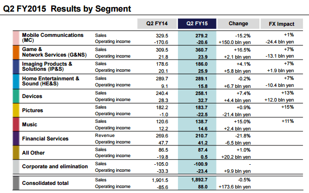 Sony's earnings last quarter. The company can't afford to spin PlayStation off.