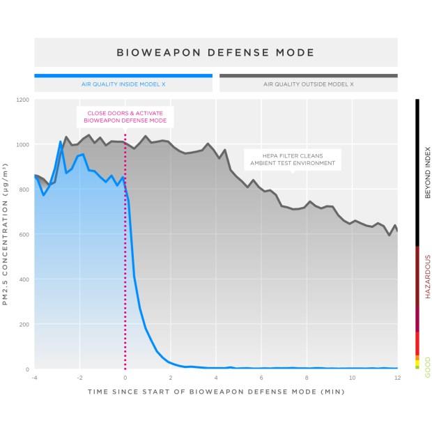 Tesla-biohazard-line-graph