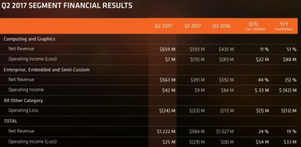 AMD-Financials