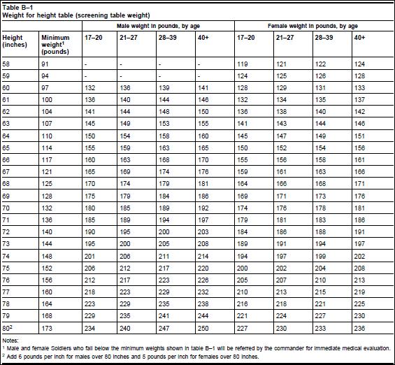 APFT Calculator - Height & Weight Chart