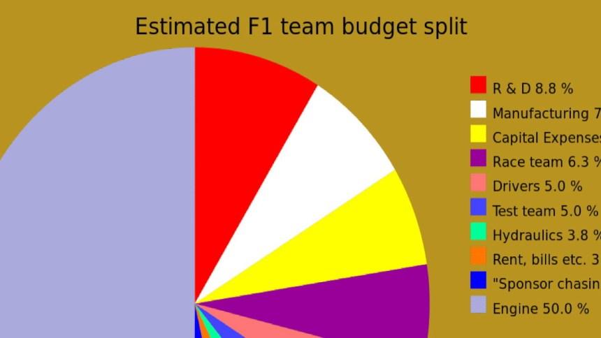 F1_team_budget_split-1680x720