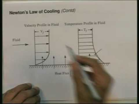 Introduction on Heat and Mass Transfer Lecture – 3