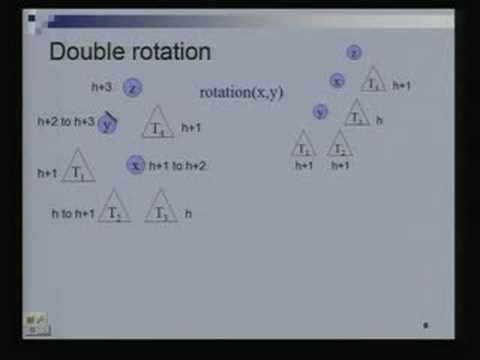 Introduction to AVL Trees  Data Structures and Algorithms Lecture – 12