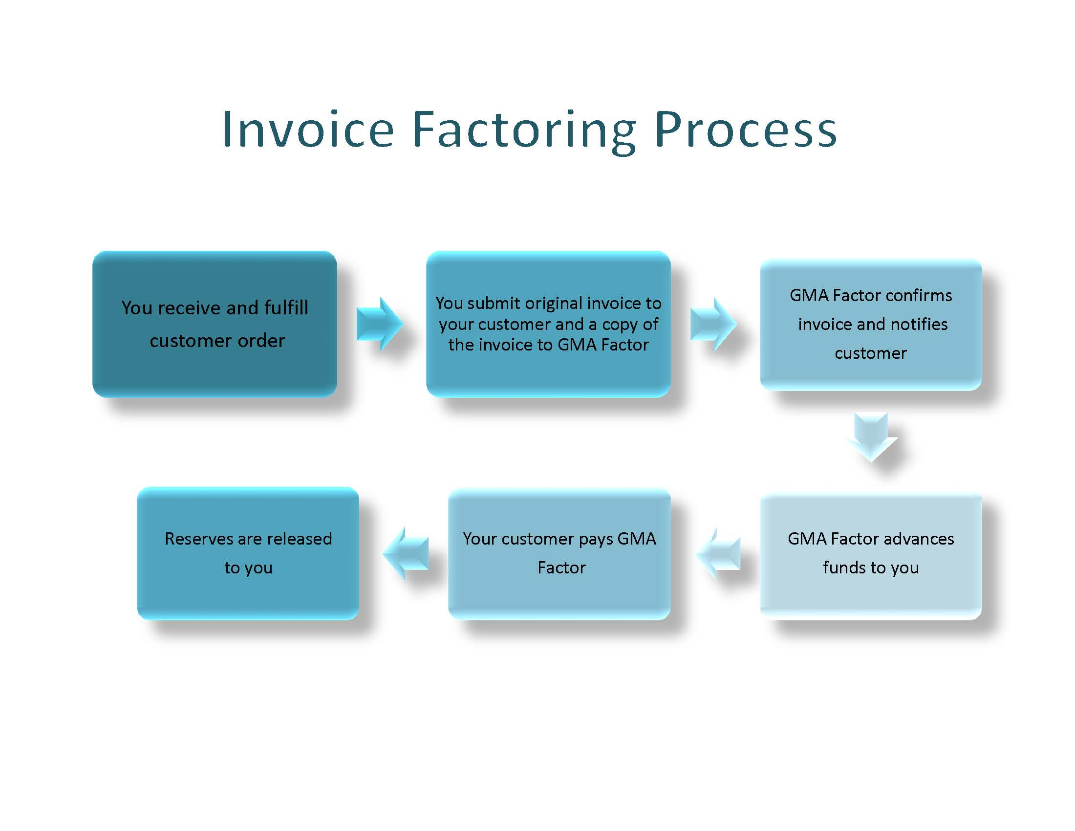 Invoice Factoring Process - What is invoice factoring