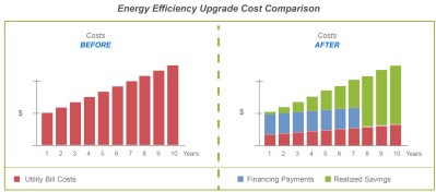 First American Education Finance - Energy Conservation Measures | First American Education Finance