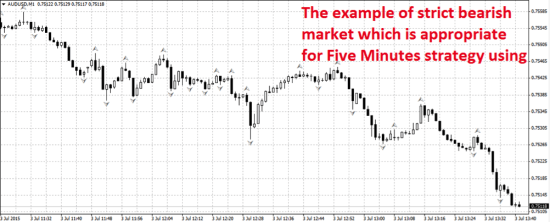 5 minute binary option trading strategy