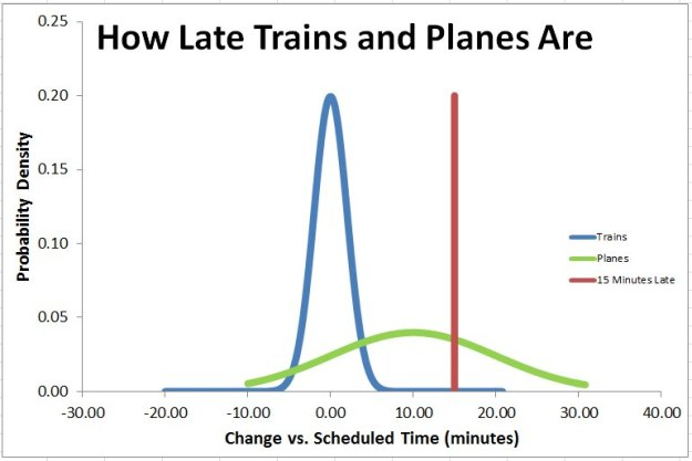 how late planes and trains are