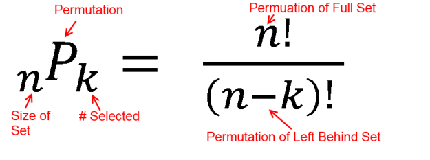 Permutation Equation