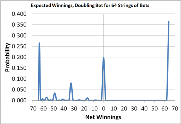 probability distribution of martingale betting system