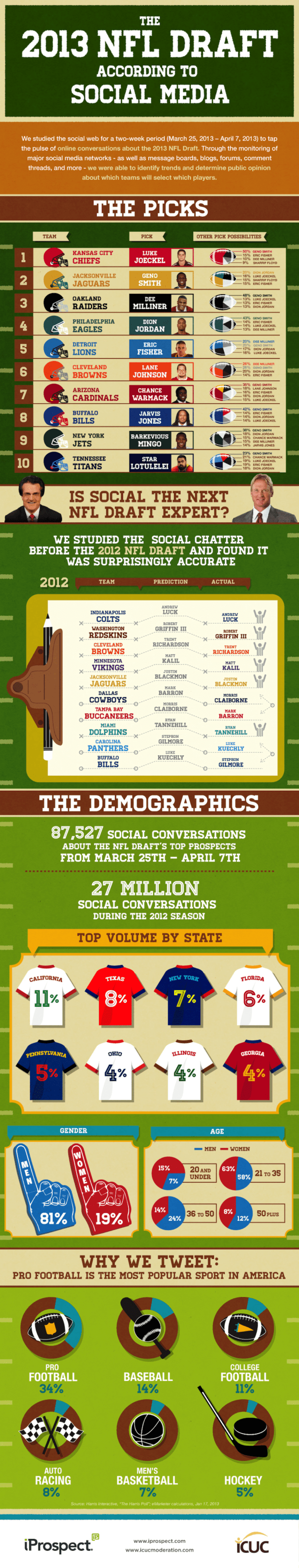 Social Media NFL Draft 2013 Prediction Infographic via iProspect
