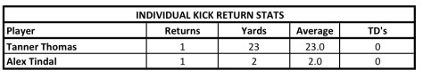 Return vs OR