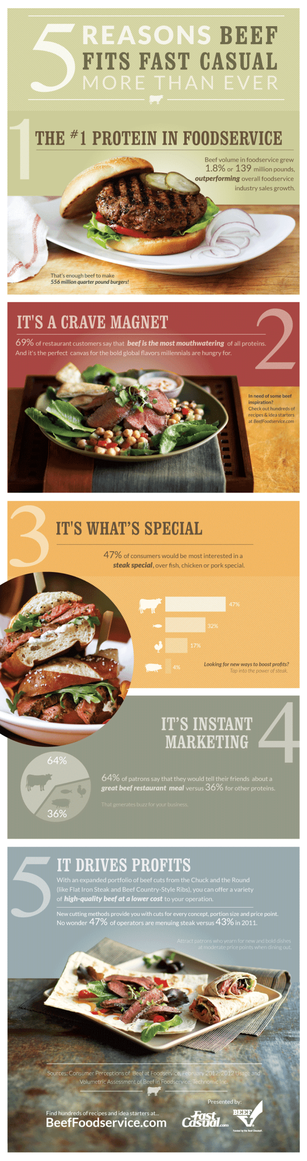 5 Reasons Beef Fits Fast Casual More Than Ever [infographic]