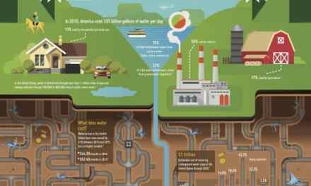 The aging water infrastructure: Out of sight, out of mind?
