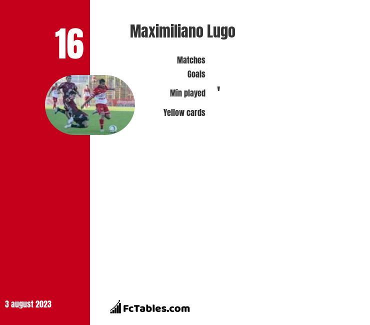 Maximiliano Lugo stats