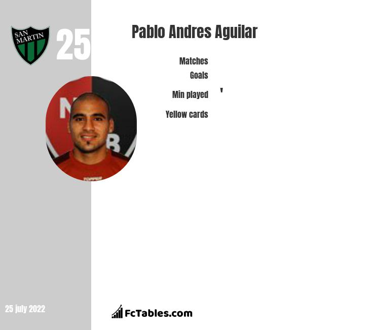Pablo Andres Aguilar stats