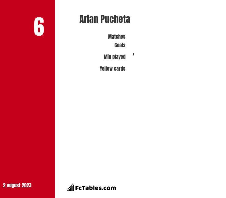 Arian Pucheta stats