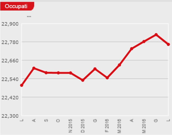 Disoccupazione federconsumatori sicilia deserto economico