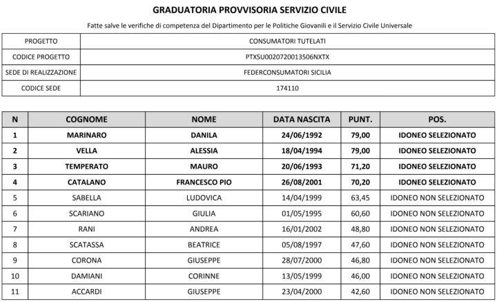 graduatoria-scu