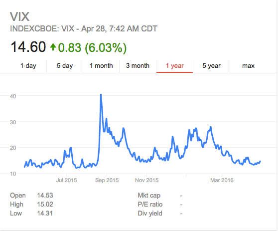 VIX for the past 12 months