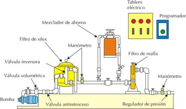 http://i2.wp.com/www.fertirrigacion.com/wp-content/uploads/2012/12/cabezalderiego.png?resize=638%2C374
