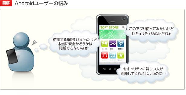 【図解】Androidユーザーの悩み