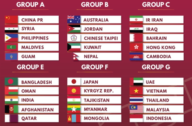 Image result for Qualification Process For the 2022 World Cup