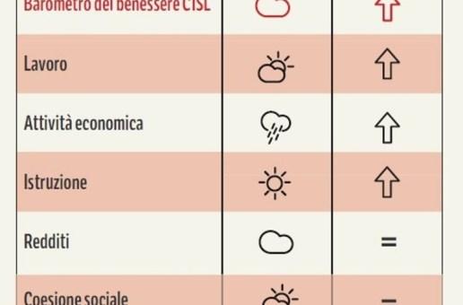 IL BENESSERE DELLE FAMIGLIE ITALIANE E' ANCORA SOTTO IL LIVELLO DEL 2011