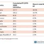 Le rapport  Mbeki ou  la carte du  pillage de l'Afrique
