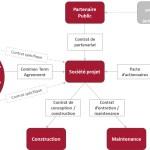 Financement innovant des infrastructures en Afrique: des solutions à travers le fonds Afrique 50