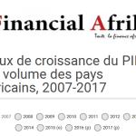 INFOGRAPHIE: Taux de croissance du PIB en volume des pays africains