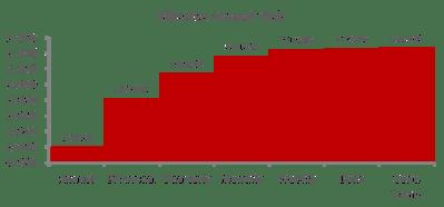 Time Value of Money - Financial Exam Academy
