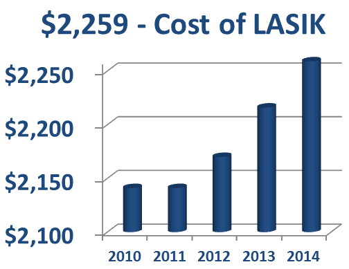 lasik eye surgery costs with astigmatism