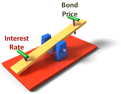 Interest Rate and Bond Price on Seesaw
