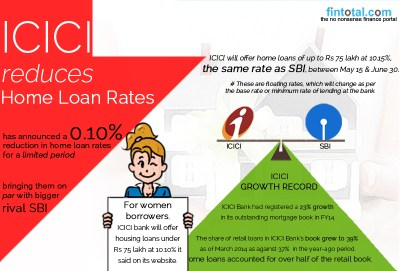 Fintotal Channel | NEWS | ICICI reduces Home Loan Rates