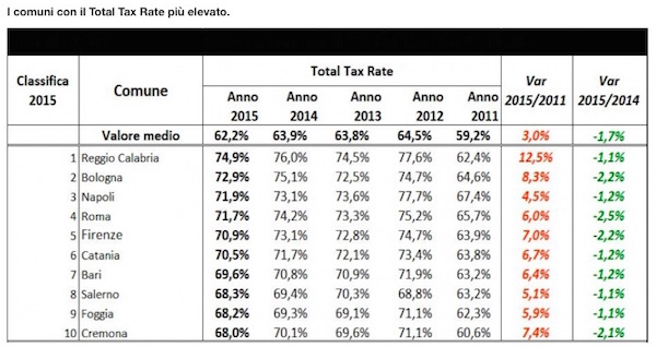 CNA TOTAL TAX RATE