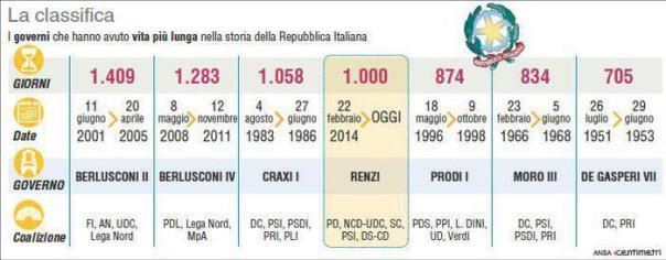 Domani sono mille giorni del governo Renzi, che si piazza al quarto posto per durata. I Governi più lunghi nella storia della Repubblica Italiana (180mm x 70mm)