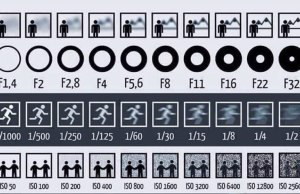 Chart Shows How Aperture, Shutter Speed and ISO Affect YourPhotos
