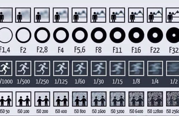 Chart Shows How Aperture, Shutter Speed and ISO Affect Your Photos