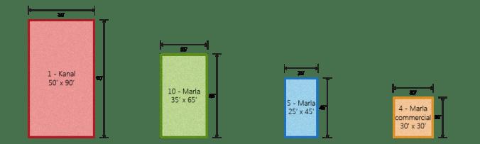 Grand Avenue Plot Dimensions 5 marla