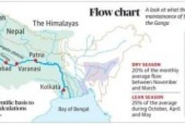 Ganga rejuvenation: Water flow in Ganga 'woefully inadequate'