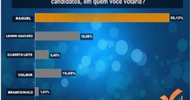 grafico-com-percentual-dos-candidatos-a-prefeito