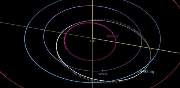 Reprodução/Nasa A posição do asteroide 2016 NF23, que passará próximo à Terra na quarta-feira (29)