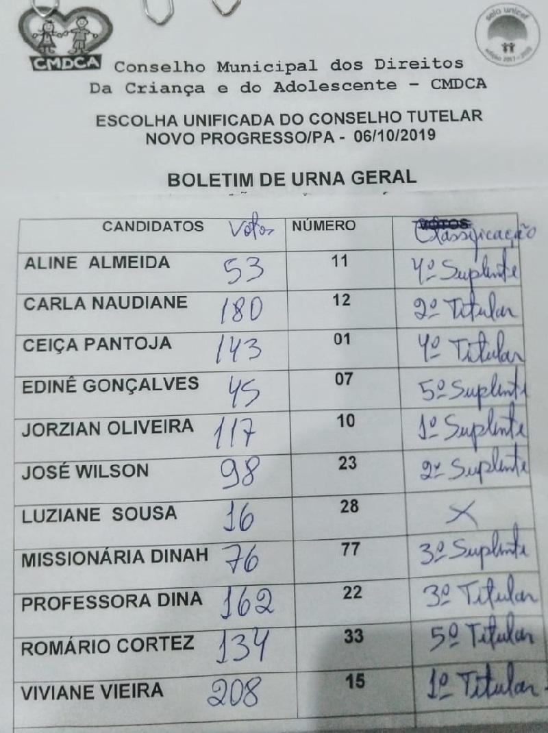 Lista Oficial(Imagem Jornal Folha do Progresso)