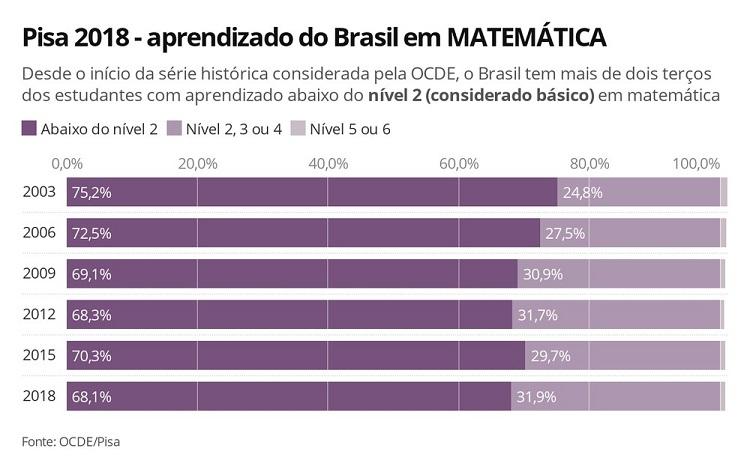 Mais de dois terços dos brasileiros não teve nota suficiente para apresentar um aprendizado básico em matemática no Pisa, diz OCDE — Foto: Ana Carolina Moreno/G1
