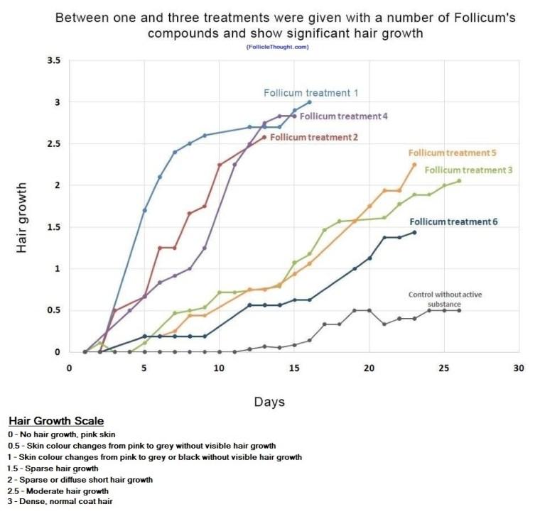 chart-1 follicum[1] - Copy (2)