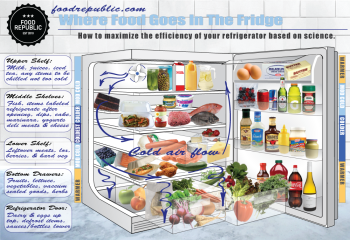 Where Food Goes In The Fridge Food Republic